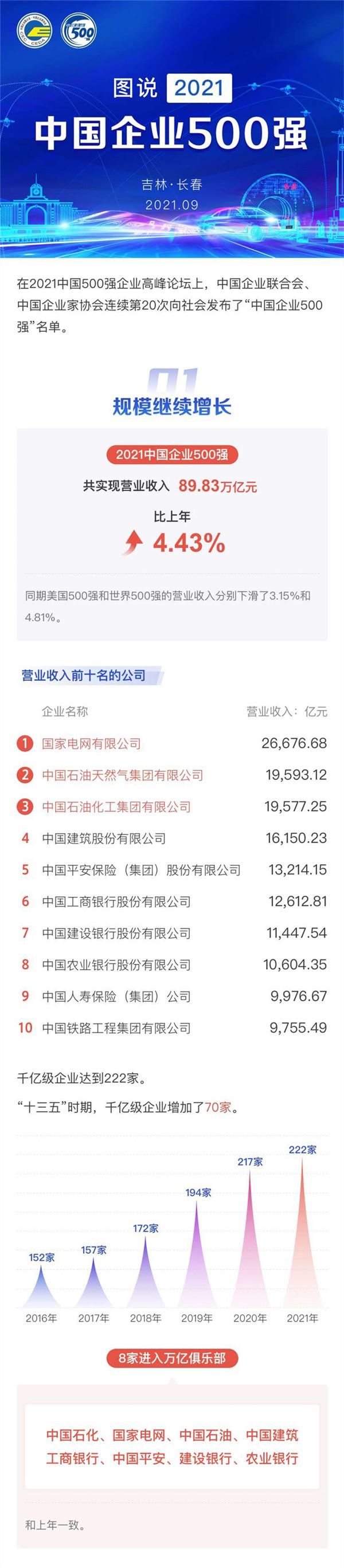 2021中国企业500强榜单发布