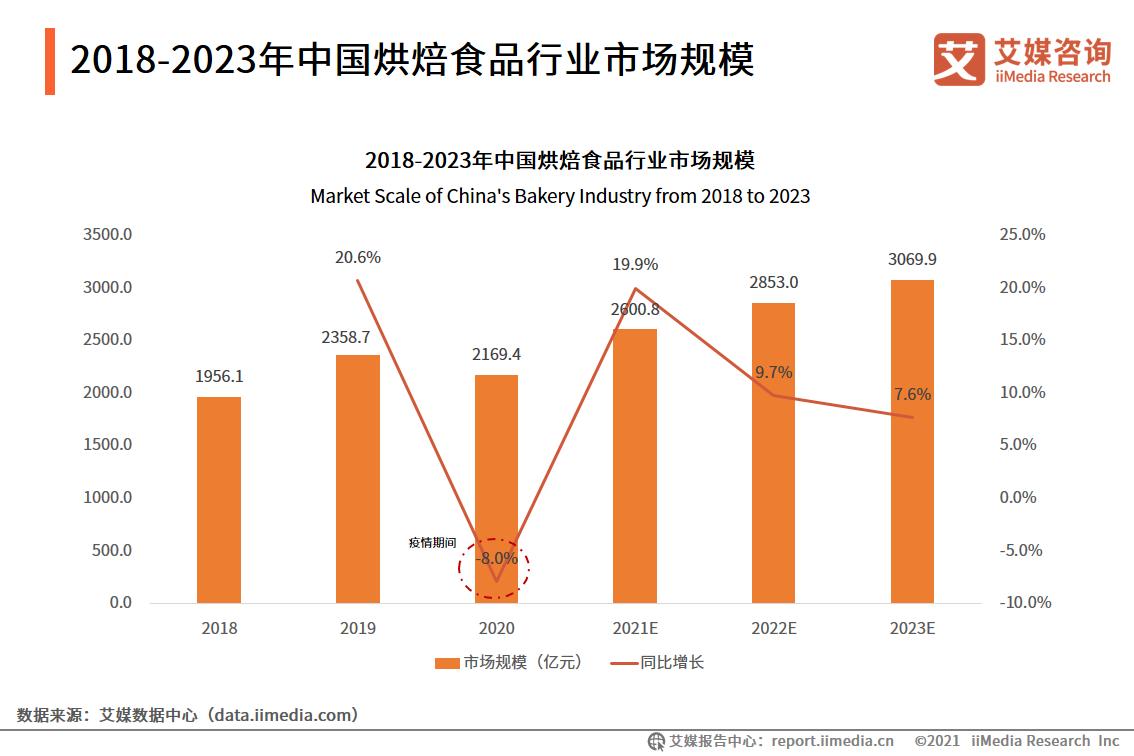 烘焙食品行业数据分析:2023年烘焙食品行业市场规模将达3069.9亿元
