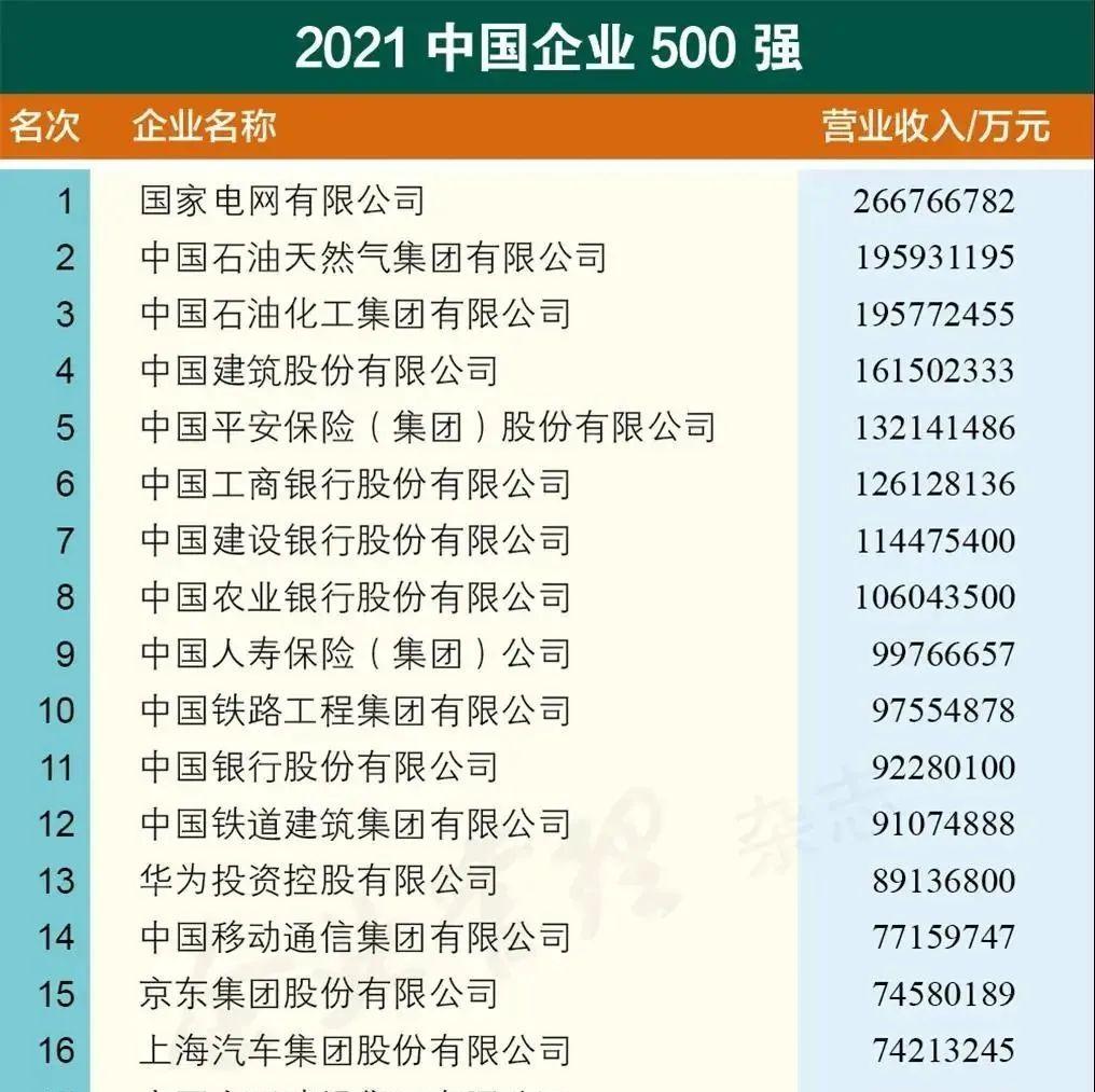 中国企业500强榜单揭晓!