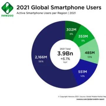 2021年全球手游收入预计达907亿美元,iOS占比45%