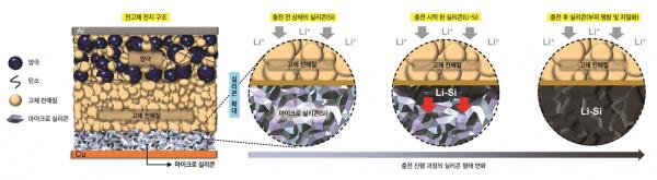LG 研发出固态锂电池低温充电技术,60℃ 降至 25℃