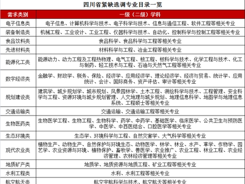 海外留学生,如何报考四川省紧缺选调生?