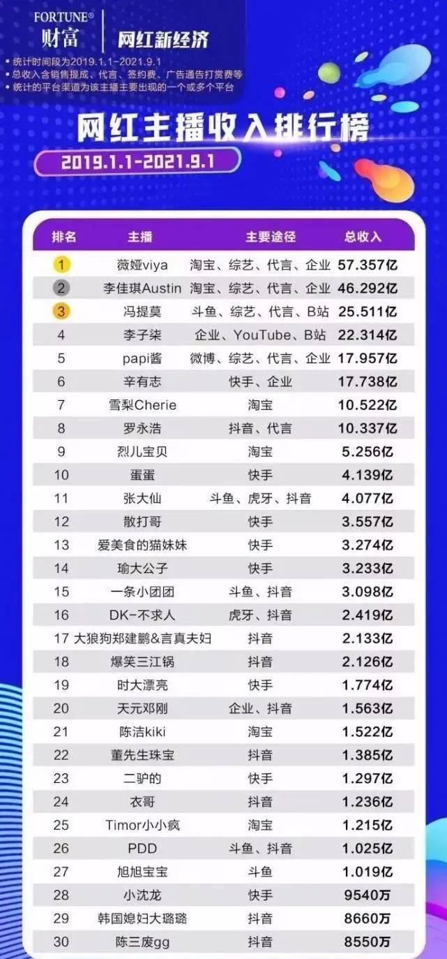 薇娅+李佳琦超百亿,李子柒22亿……这个新职业收入堪比明星?