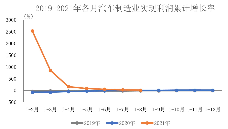 中汽协:1-8月汽车制造业实现利润同比增速已回落至个位数,降幅明显回落