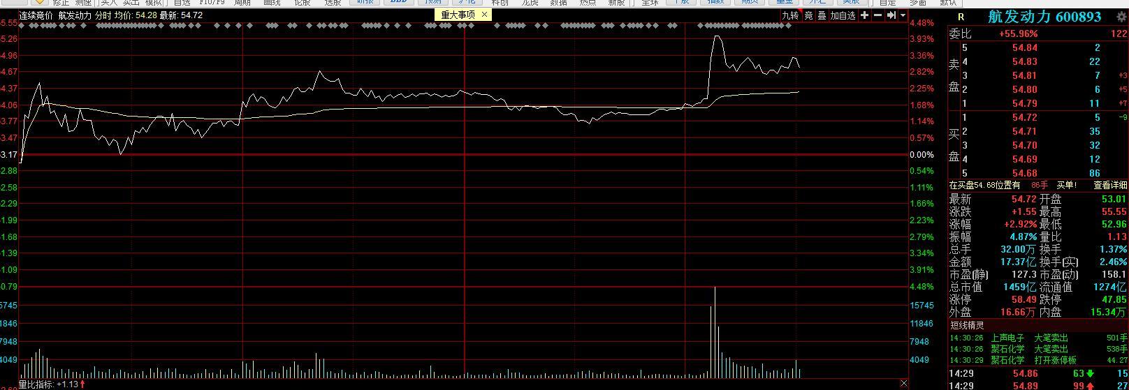 珠海航展今日正式开幕,中国空军官宣歼-20用上国产发动机!券商:当前军工板块具有高确定性和高性价比