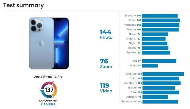 iPhone13 Pro拍照得分出炉,DxO排名全球第四,落后华为7分!