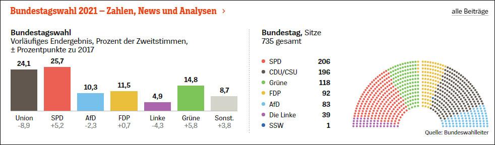 2021年德国联邦议会选举开端计票功效 图源:明镜周刊