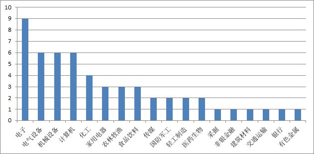 表格:百亿私募9月调研关注度最高前三个股行业分布情况