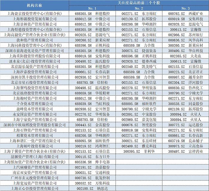 表格:百亿私募9月调研关注度最高前三个股情况