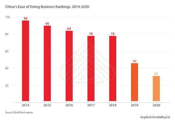 中国的排名2014-2020,图片来源:Asia Briefing