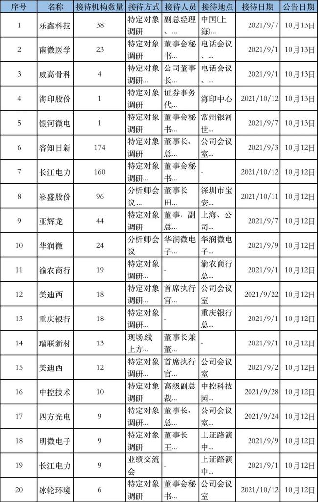 《【杏耀app登录】调研汇总:38家机构调研乐鑫科技!睿远、景顺长城等明星机构出席》