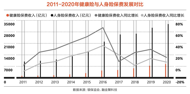 2011-2020年健康险与人身险保费发展对比。