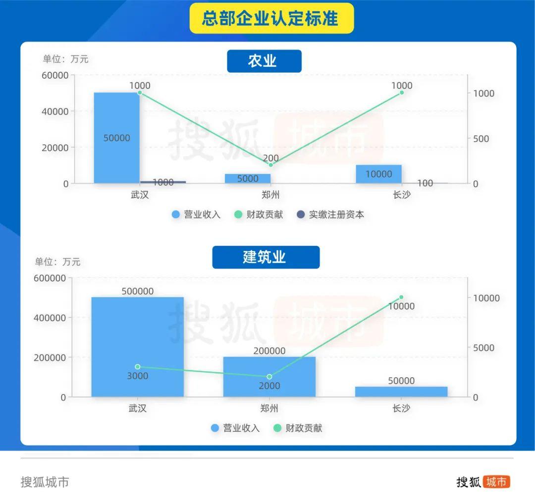 中部三城总部经济错位竞争:武汉吃尽国企红利,郑州长沙因地制宜