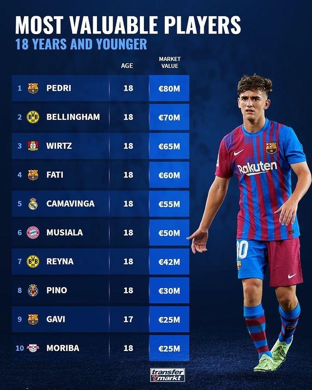 U18球员身价前十:佩德里8000万欧居首,巴萨三将上榜