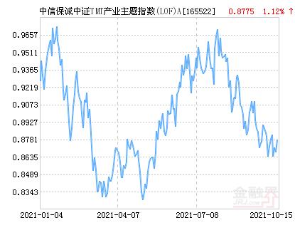 中信保诚中证TMT产业主题指数(LOF)A净值下跌1.32% 请保持关注