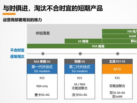 MediaTek用技术创新赋能天玑5G移动平台,加速5G商用发展