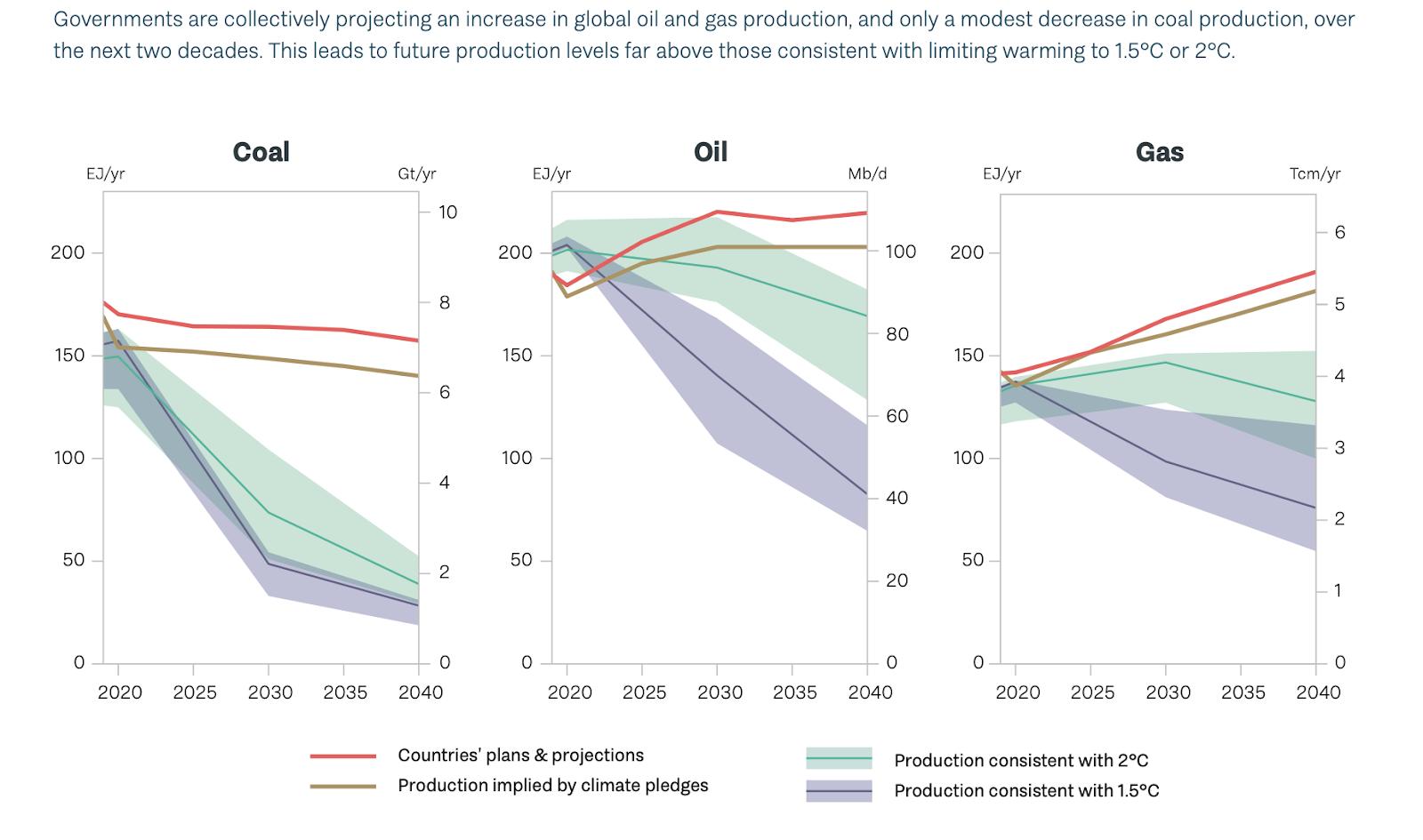 联合国报告:各国化石燃料生产与1.5°C温控目标严重脱节