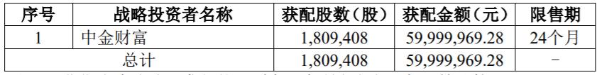 戎美股份(301088.SZ)IPO认购结果:网上、网下共弃购5.38万股