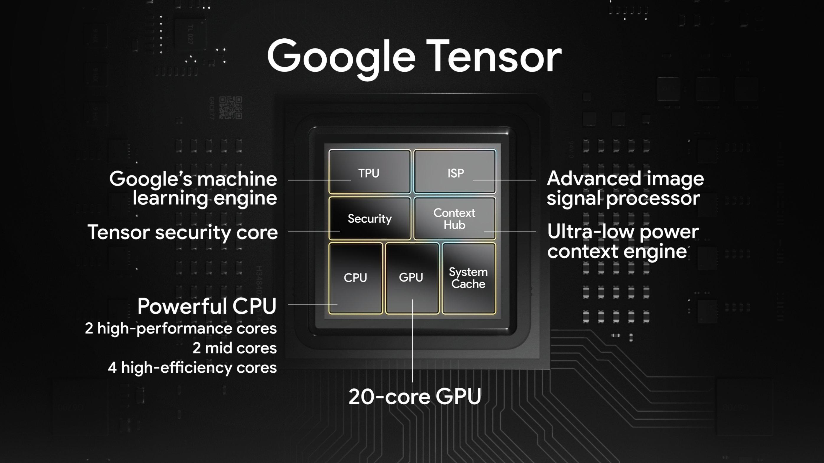 计算摄影+智能通话,Google 首款自研芯片 Pixel 有哪些新看点?