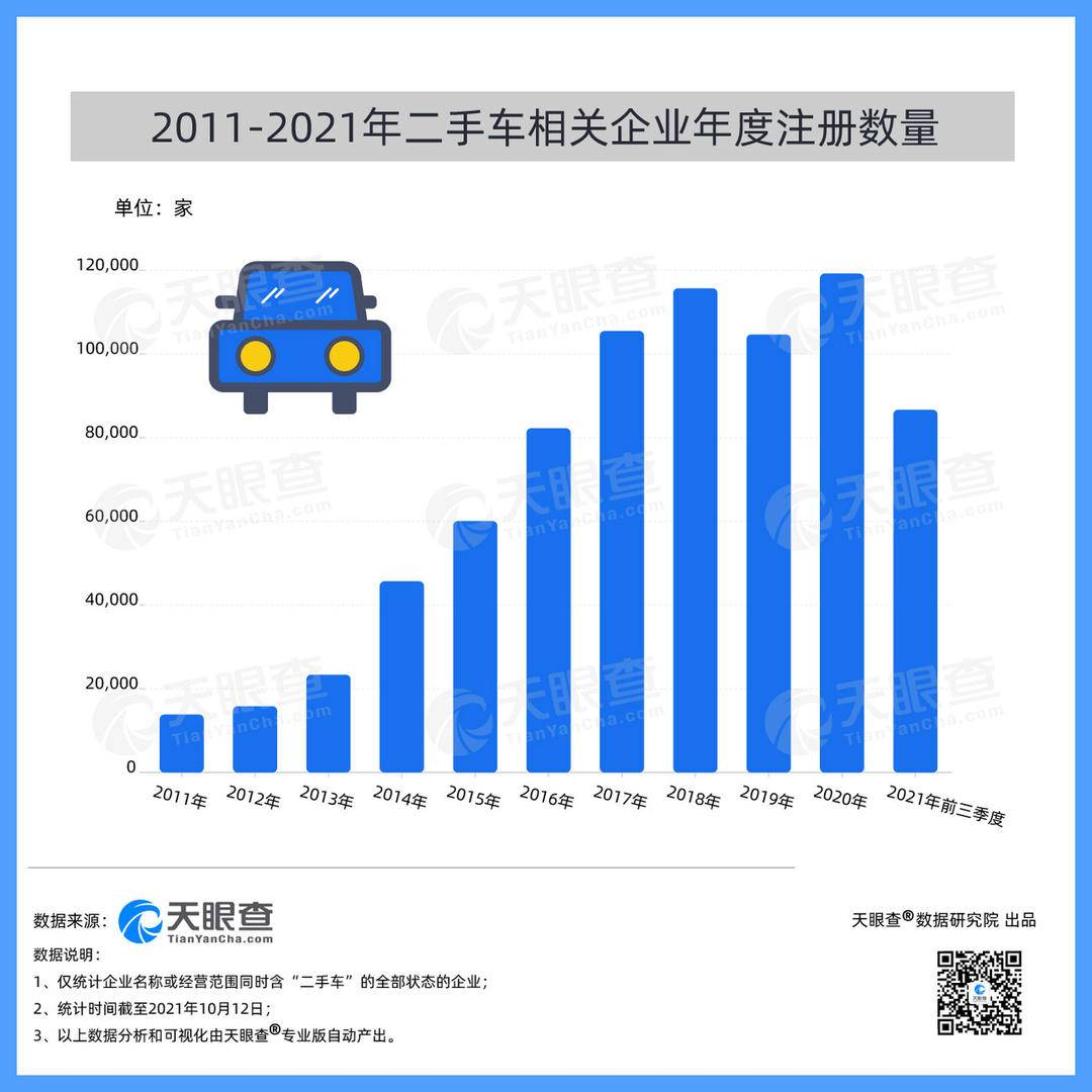二手车市场火爆,我国今年前三季度新增超11万家相关企业