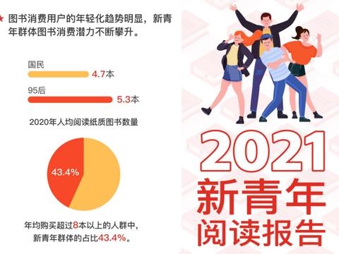 """""""精神财富""""受新青年青睐,北师大报告:C2M模式助力图书业发展"""