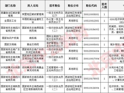 国考竞争最激烈前十职位一览表
