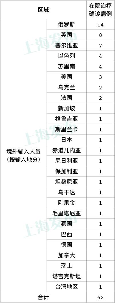 上海无新增本土新冠肺炎病例,新增4例境外输入病例