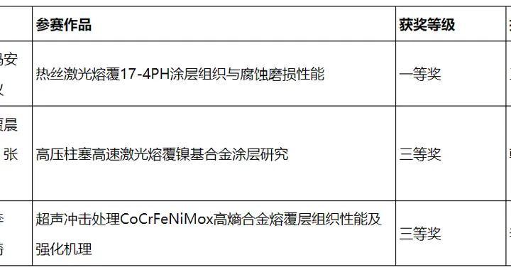 石大获第七届中国大学生材料热处理创新创业大赛一等奖