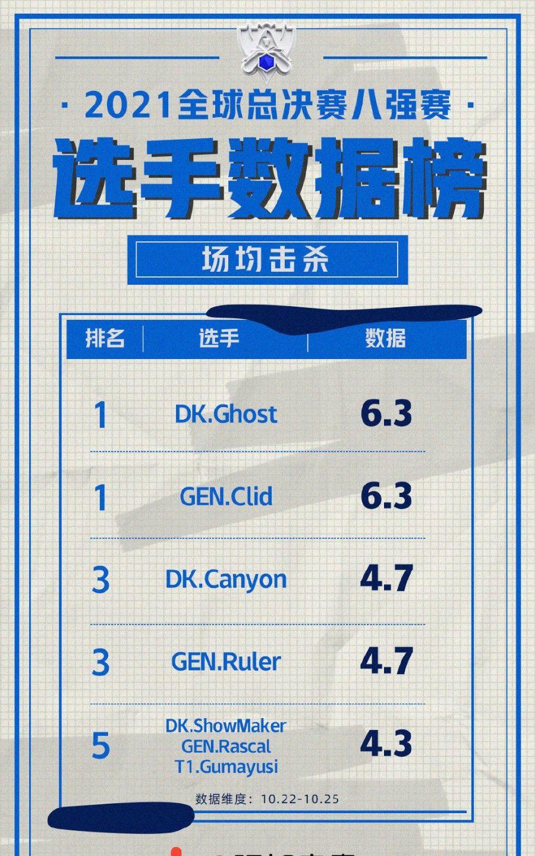S11八强赛选手数据榜:T1下路双人组KDA包揽前二