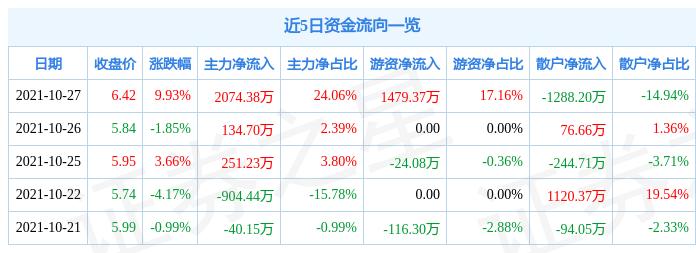 10月27日华阳新材涨停分析:国企改革,山西国企改革概念热股