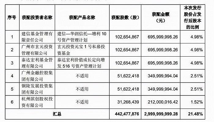 格力地产收警示函,募资30亿承诺兜底未披露,董事长去年遭立案