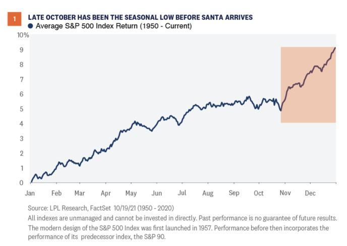标普年内第56次创收盘新高 分析师料年底前将继续攀升