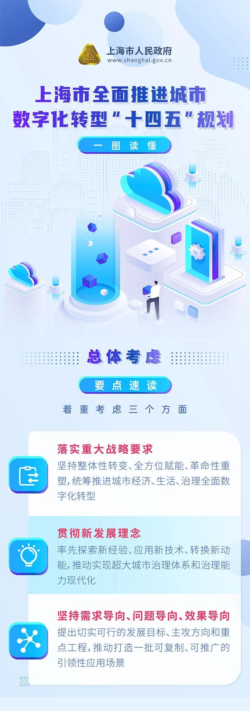 """上海全面推进城市数字化转型""""十四五""""规划出炉"""