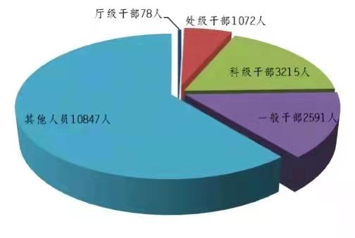 1到9月广东处分厅级干部78人