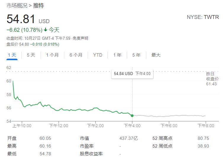 Twitter 股价大跌超 10%,创近 6 个月来最大跌幅