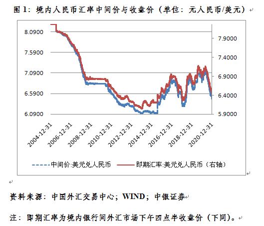 管涛:新年第一周人民币汇率继续惯性冲高 怎么看?