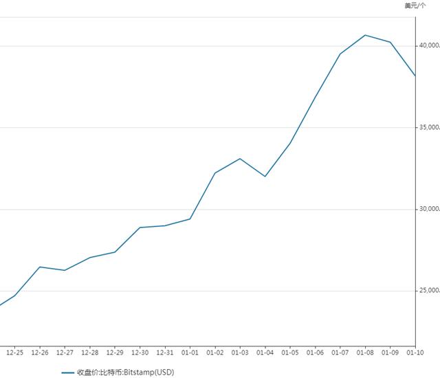 比特币的魔幻一年:从跌60%到暴涨8倍 投机者自称赌徒