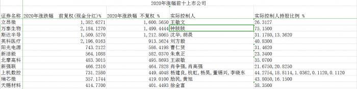 """私人银行丨2020A股千万级富豪进退图谱:钟睒睒爆赚800亿 贾跃亭""""老板""""变""""老赖"""""""