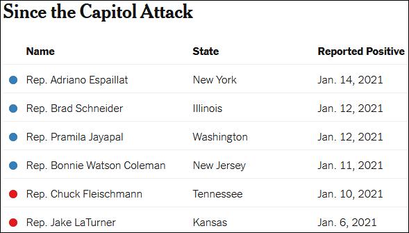 国会骚乱后已确诊的6名众议员(共和党红色,民主党蓝色,截至当地时间1月14日)