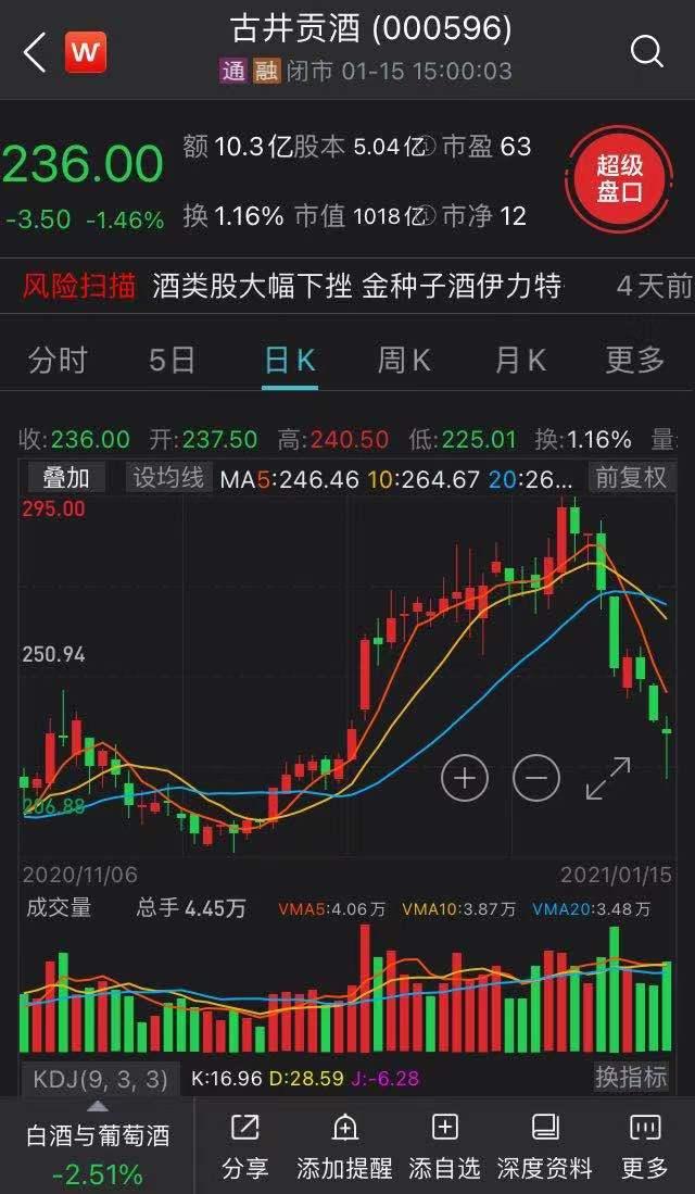 古井贡酒:古井集团6%股权划给安徽省财政厅以充实社保基金