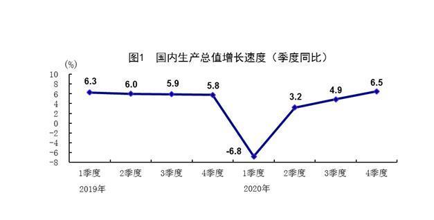中国2019年-2020年GDP走势图。