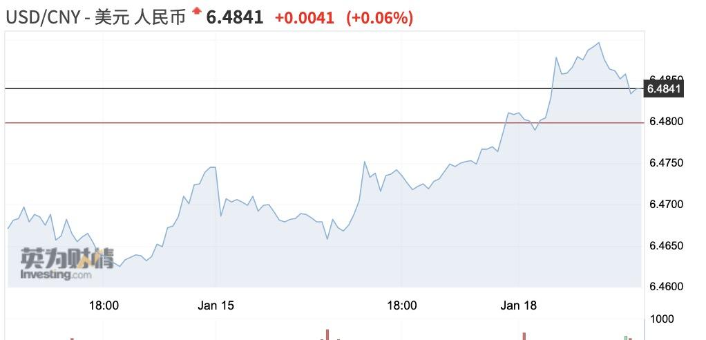 无惧近期美元指数反弹 人民币升值预期仍然不减