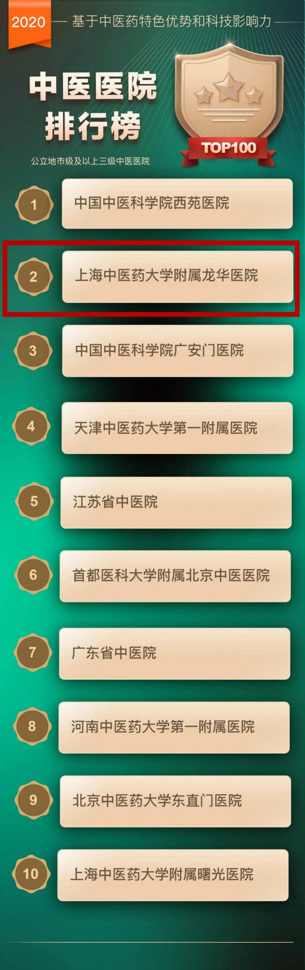 中医排行榜_河北省中医医院微信影响力排行榜月榜(2021年4月)榜单来袭