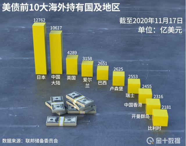 全球持有美债数据更新:13国狂抛约3440亿 中国为何小幅增持?