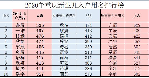 重庆2020年新生儿取名前三名:亦辰、一诺、梓涵