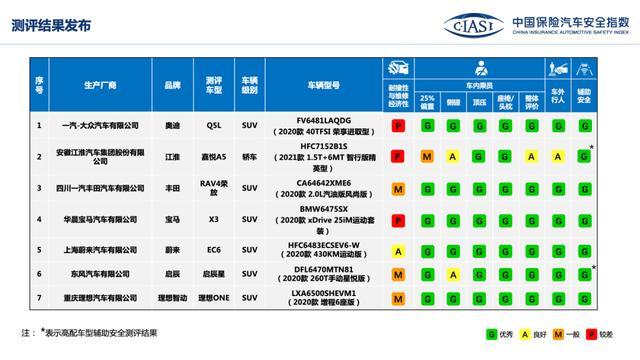 中保研测评:江淮嘉悦A5在25%偏置碰撞获得M一般评价
