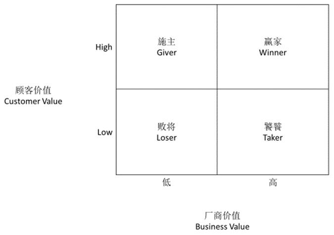 图1: 商业模式的四种状态