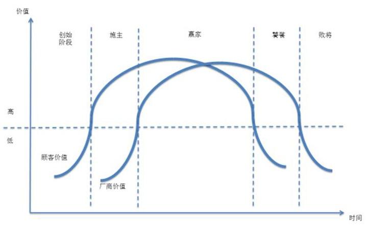 图2:商业模式状态变化轨迹