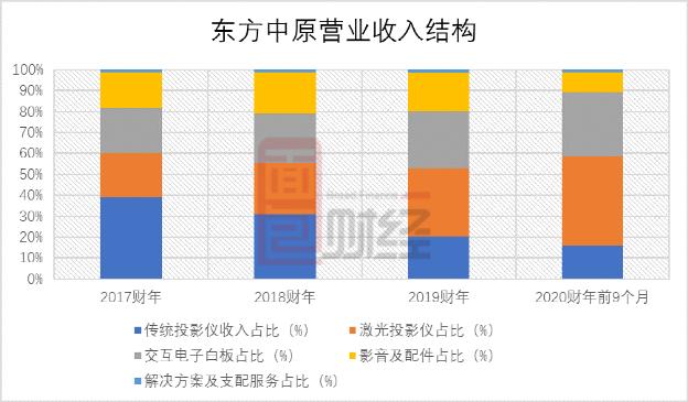 东方中原再度申请上市:利润波动明显,供应商与客户重叠
