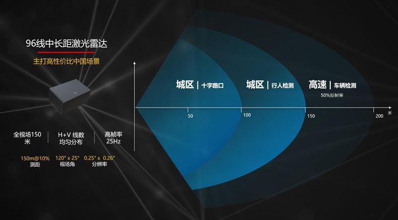 预计年内上市 ARCFOX极狐HBT将搭华为激光雷达